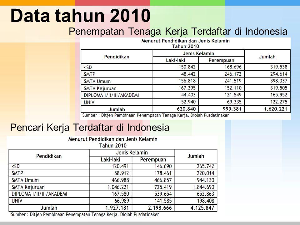 Data tahun 2010 Penempatan Tenaga Kerja Terdaftar di Indonesia Pencari Kerja Terdaftar di Indonesia