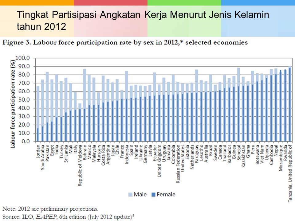Tingkat Partisipasi Angkatan Kerja Menurut Jenis Kelamin tahun 2012