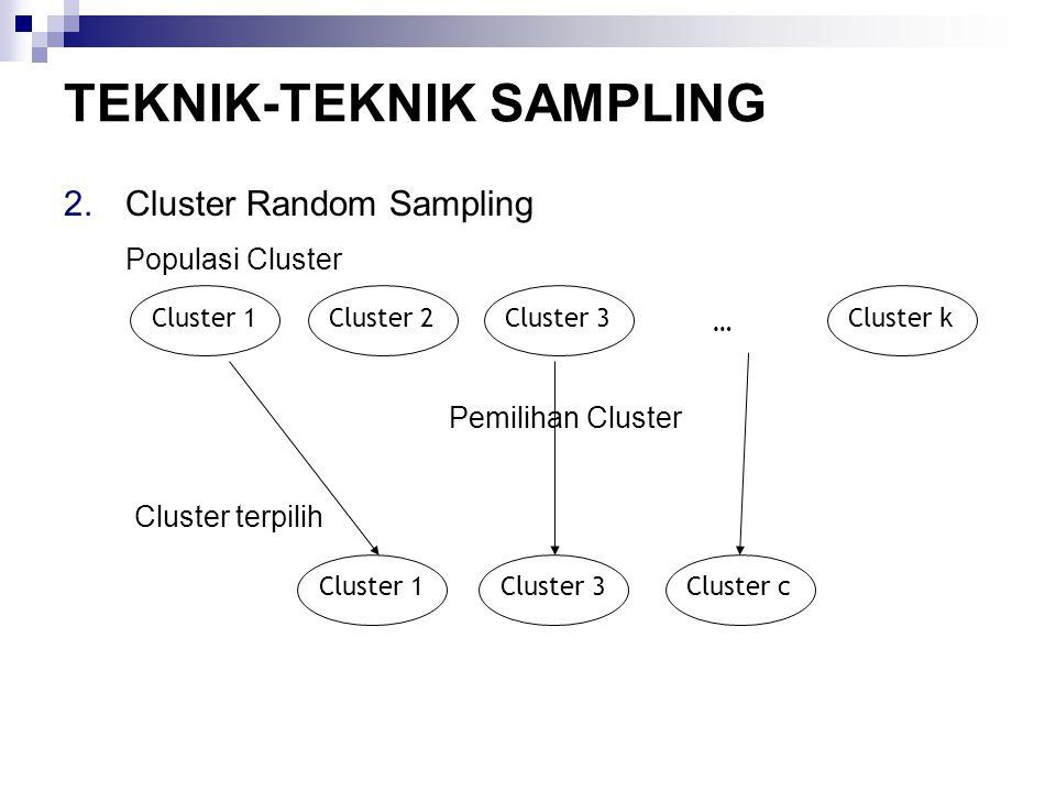 TEKNIK-TEKNIK SAMPLING 2.Cluster Random Sampling Cluster 1Cluster 2Cluster 3Cluster k … Pemilihan Cluster Populasi Cluster Cluster terpilih Cluster 1Cluster 3Cluster c