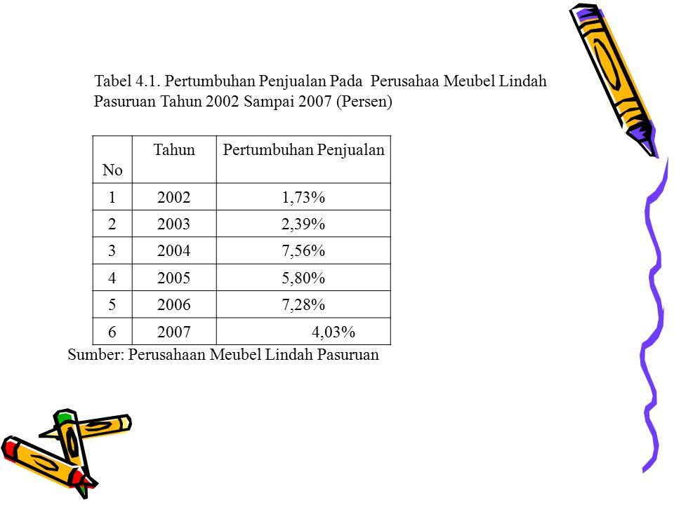 Tabel 4.1. Pertumbuhan Penjualan Pada Perusahaa Meubel Lindah Pasuruan Tahun 2002 Sampai 2007 (Persen) No TahunPertumbuhan Penjualan 120021,73% 220032