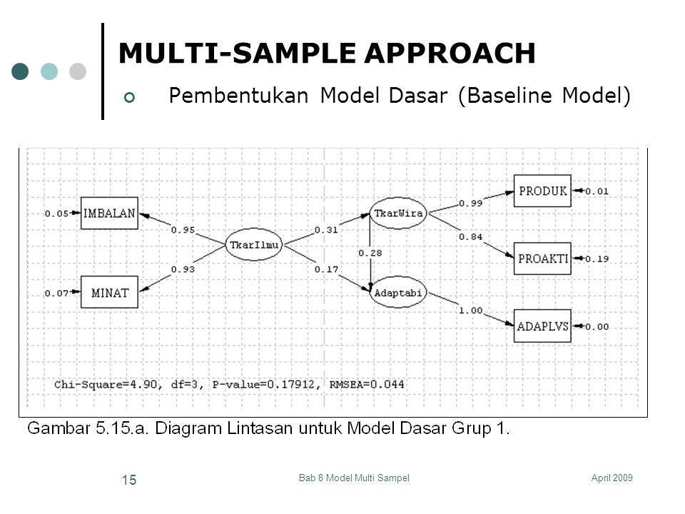 April 2009Bab 8 Model Multi Sampel 15 MULTI-SAMPLE APPROACH Pembentukan Model Dasar (Baseline Model)