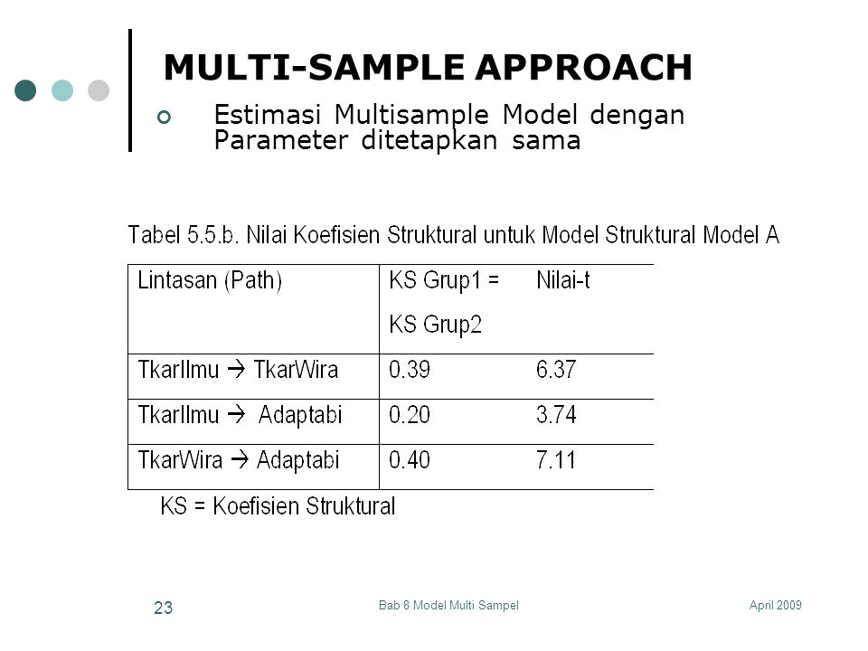 April 2009Bab 8 Model Multi Sampel 23 MULTI-SAMPLE APPROACH Estimasi Multisample Model dengan Parameter ditetapkan sama
