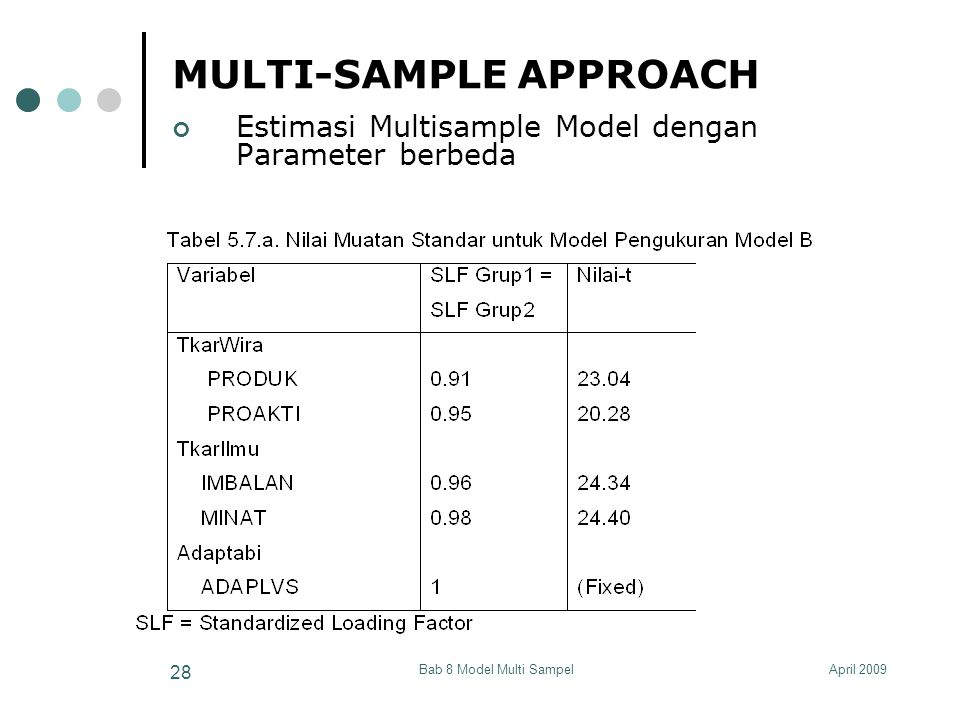 April 2009Bab 8 Model Multi Sampel 28 MULTI-SAMPLE APPROACH Estimasi Multisample Model dengan Parameter berbeda