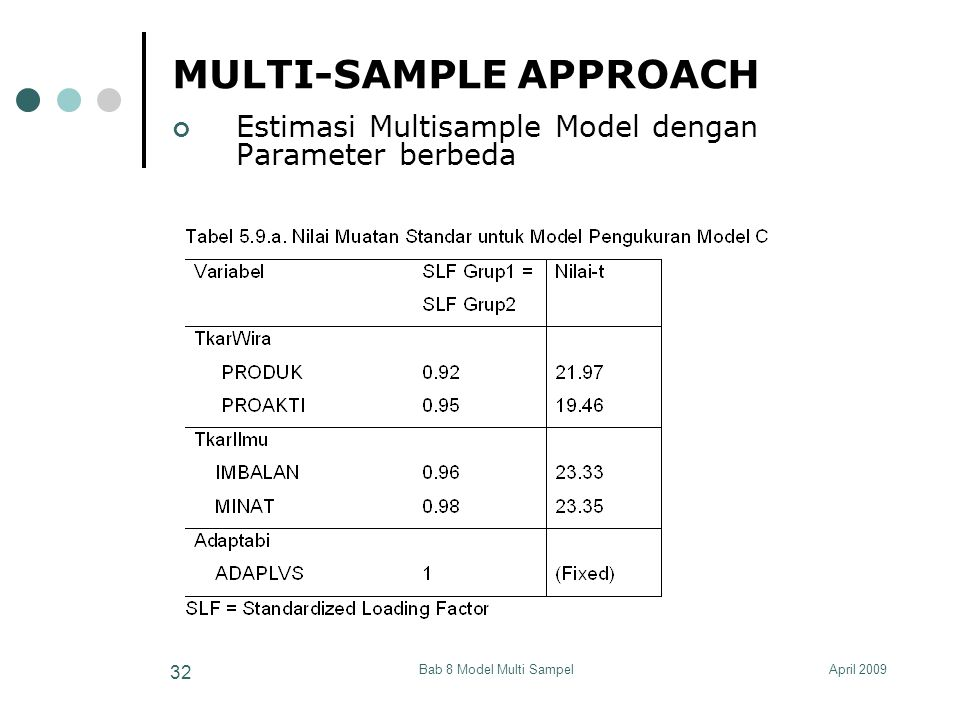 April 2009Bab 8 Model Multi Sampel 32 MULTI-SAMPLE APPROACH Estimasi Multisample Model dengan Parameter berbeda