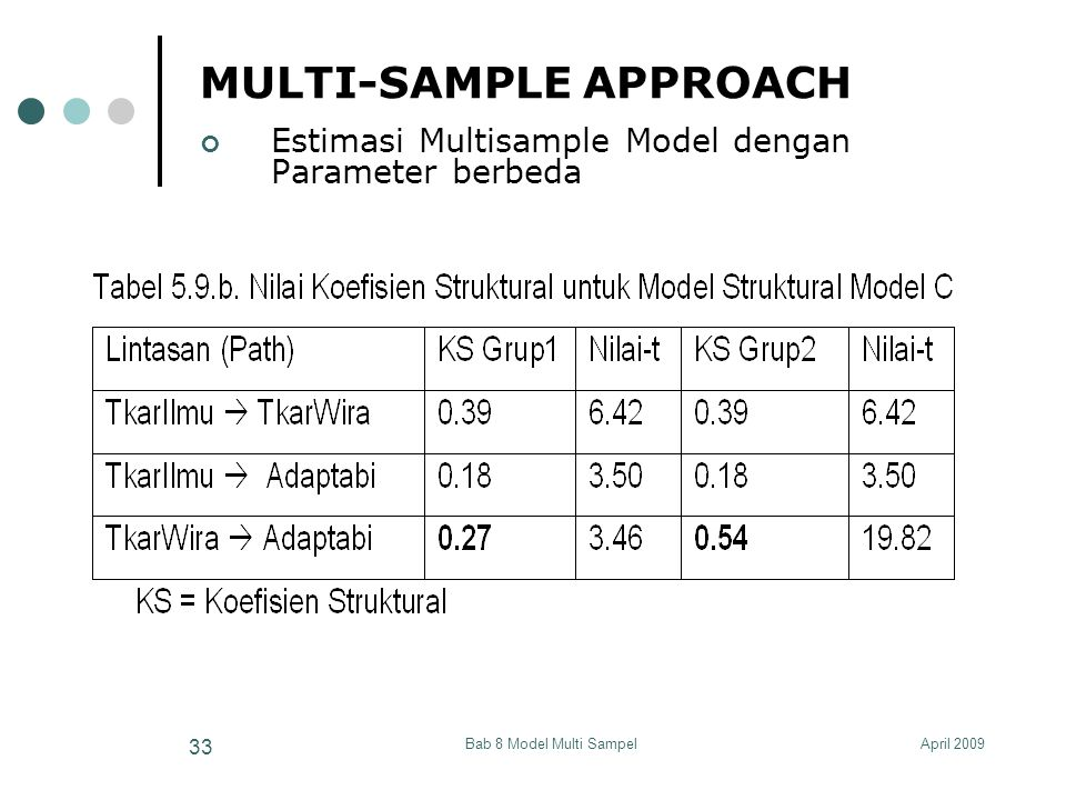 April 2009Bab 8 Model Multi Sampel 33 MULTI-SAMPLE APPROACH Estimasi Multisample Model dengan Parameter berbeda