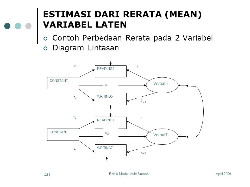 April 2009Bab 8 Model Multi Sampel 40 ESTIMASI DARI RERATA (MEAN) VARIABEL LATEN Contoh Perbedaan Rerata pada 2 Variabel Diagram Lintasan WRITING5 REA