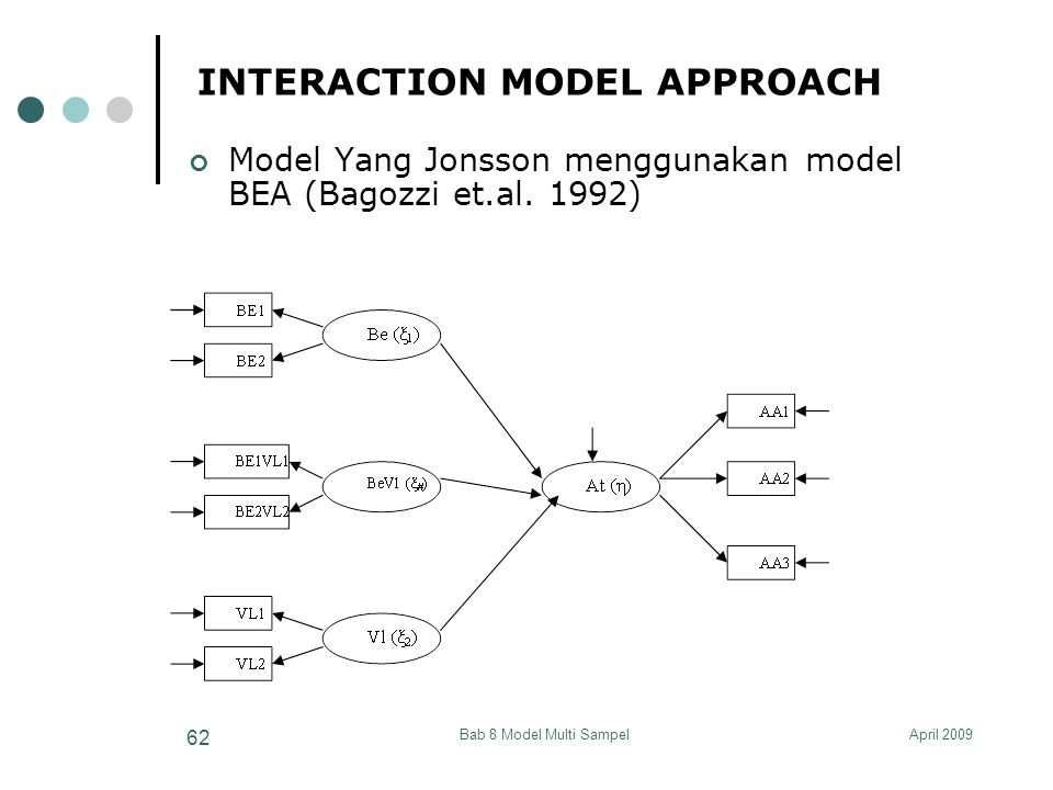 April 2009Bab 8 Model Multi Sampel 62 INTERACTION MODEL APPROACH Model Yang Jonsson menggunakan model BEA (Bagozzi et.al. 1992)