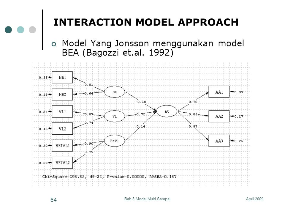 April 2009Bab 8 Model Multi Sampel 64 INTERACTION MODEL APPROACH Model Yang Jonsson menggunakan model BEA (Bagozzi et.al. 1992)