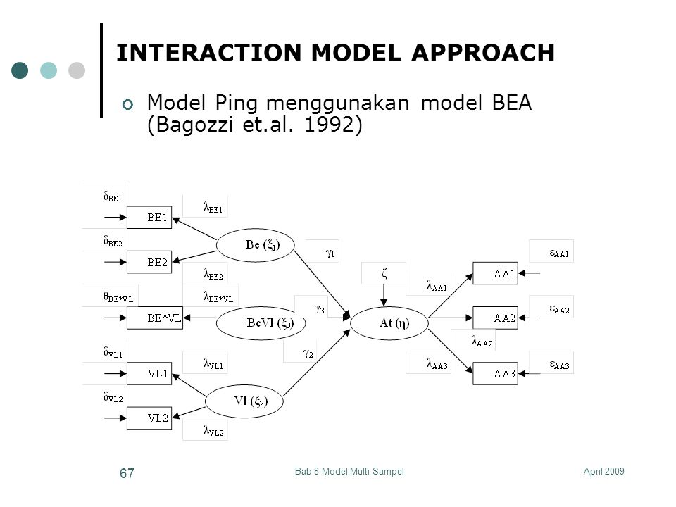April 2009Bab 8 Model Multi Sampel 67 INTERACTION MODEL APPROACH Model Ping menggunakan model BEA (Bagozzi et.al. 1992)