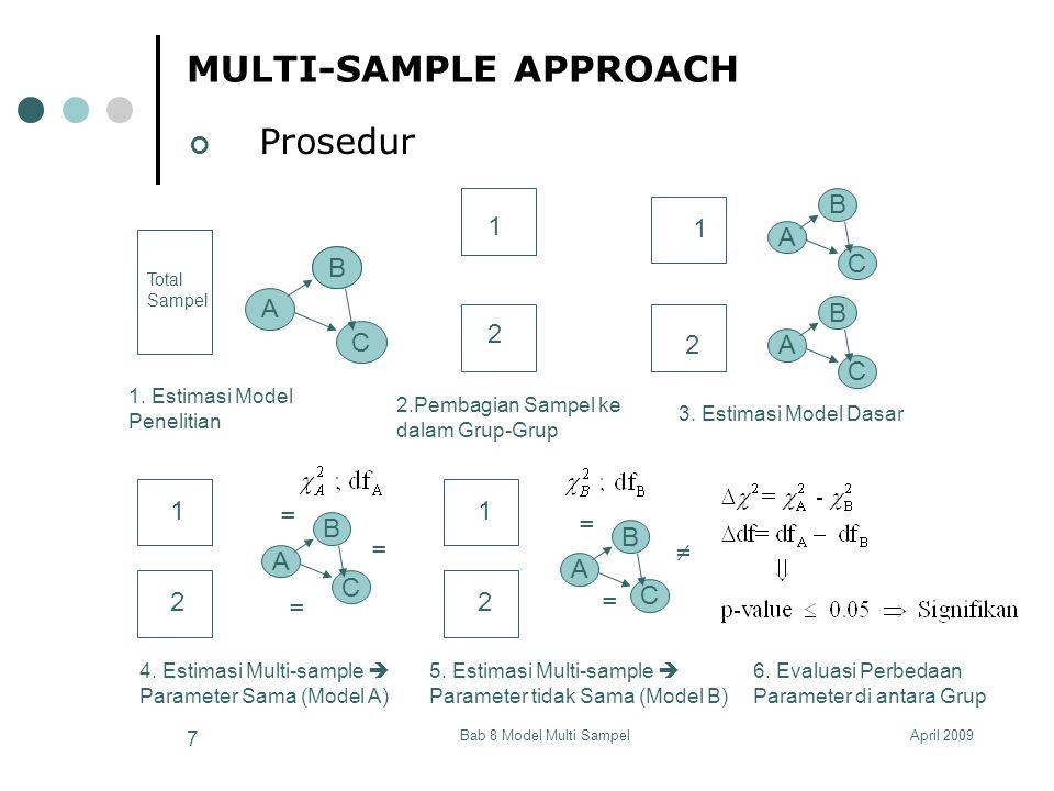 April 2009Bab 8 Model Multi Sampel 18 MULTI-SAMPLE APPROACH Model A Group1:Persepsi terhadap ketidaktentuan lingkungan rendah System File from File NORM_1.DSF Latent variables TkarWira TkarIlmu Adaptabi Relationships PRODUK PROAKTI = TkarWira IMBALAN MINAT = TkarIlmu ADAPLVS = 1 * Adaptabi TkarWira = TkarIlmu Adaptabi = TkarWira TkarIlmu Set Error Variance of ADAPLVS to 0 Group2:Persepsi terhadap ketidaktentuan lingkungan tinggi System File from File NORM_2.DSF Latent variables TkarWira TkarIlmu Adaptabi Path Diagram End of Problem