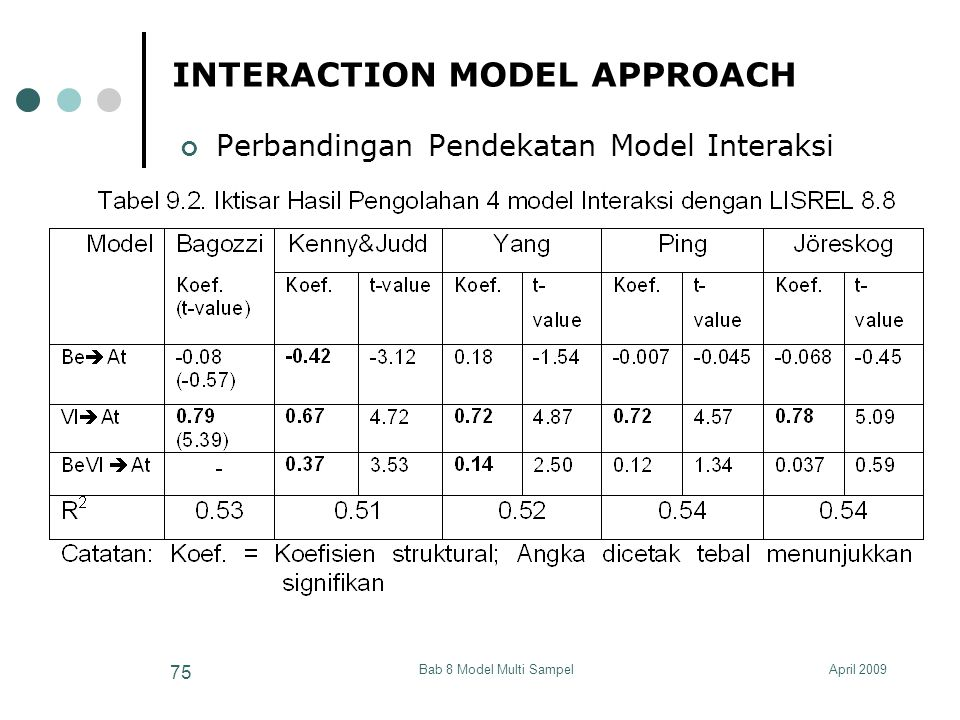 April 2009Bab 8 Model Multi Sampel 75 INTERACTION MODEL APPROACH Perbandingan Pendekatan Model Interaksi