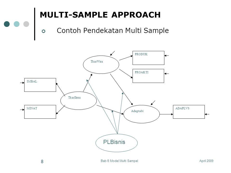 April 2009Bab 8 Model Multi Sampel 29 MULTI-SAMPLE APPROACH Estimasi Multisample Model dengan Parameter berbeda