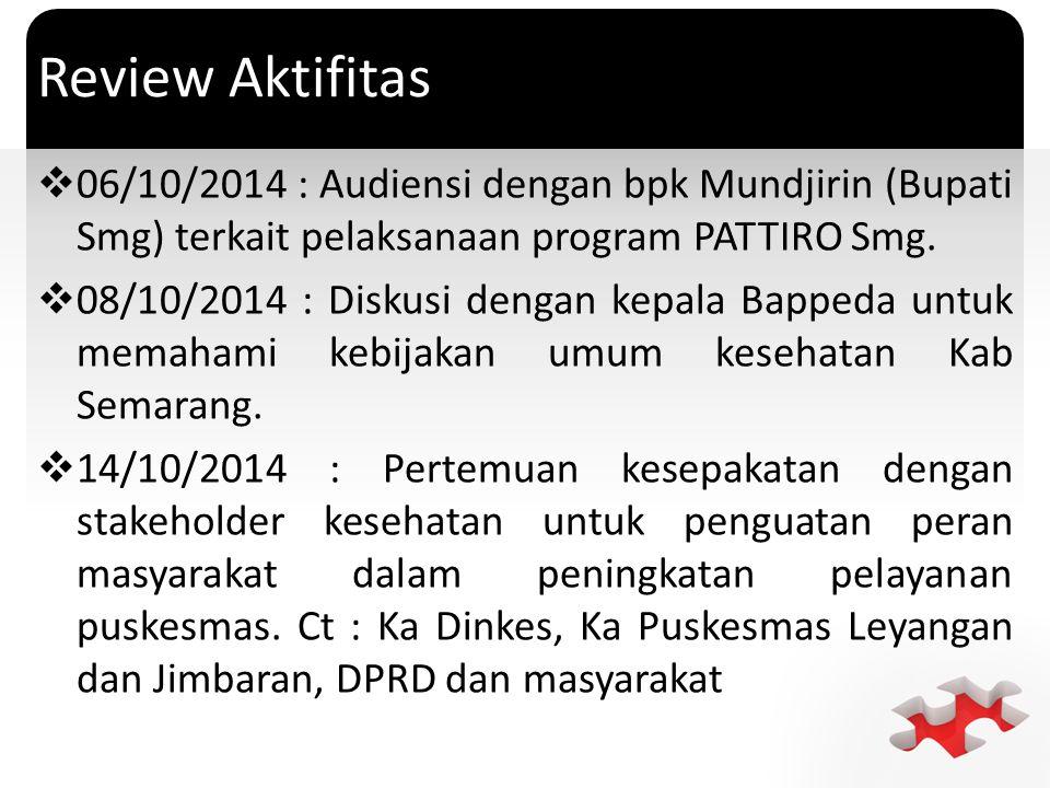 ` Review Aktifitas  06/10/2014 : Audiensi dengan bpk Mundjirin (Bupati Smg) terkait pelaksanaan program PATTIRO Smg.