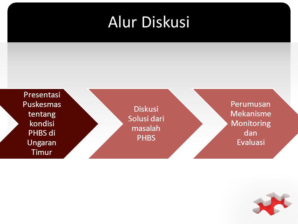 ` Alur Diskusi Presentasi Puskesmas tentang kondisi PHBS di Ungaran Timur Diskusi Solusi dari masalah PHBS Perumusan Mekanisme Monitoring dan Evaluasi