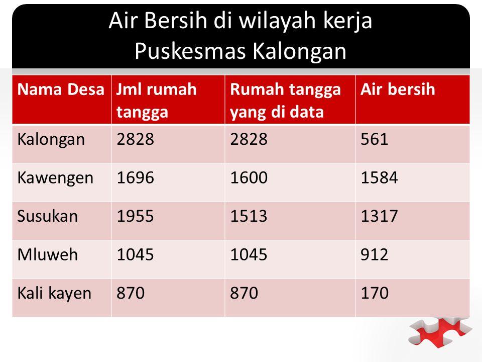 ` Air Bersih di wilayah kerja Puskesmas Kalongan Nama DesaJml rumah tangga Rumah tangga yang di data Air bersih Kalongan2828 561 Kawengen169616001584 Susukan195515131317 Mluweh1045 912 Kali kayen870 170