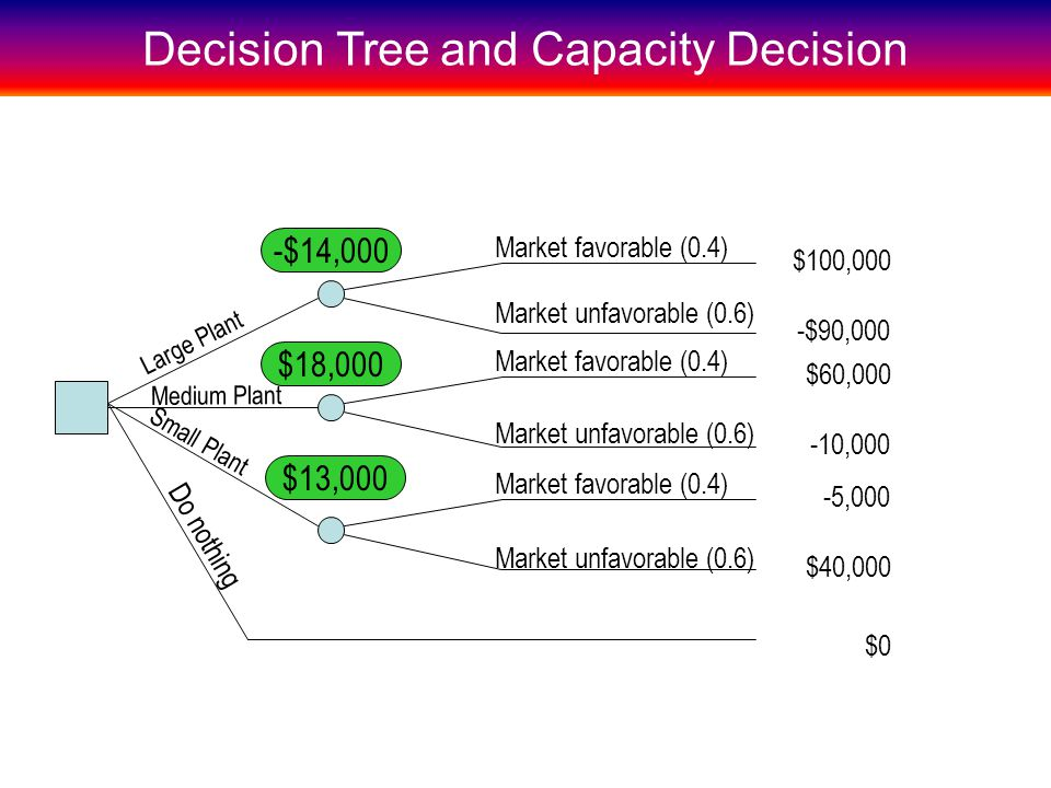 Decision Tree and Capacity Decision -$90,000 $60,000 -10,000 $40,000 Market favorable (0.4) Market unfavorable (0.6) Market favorable (0.4) Market unfavorable (0.6) Market favorable (0.4) Market unfavorable (0.6) $100,000 -5,000 $0 -$14,000 $18,000 $13,000 Large Plant Medium Plant Small Plant Do nothing