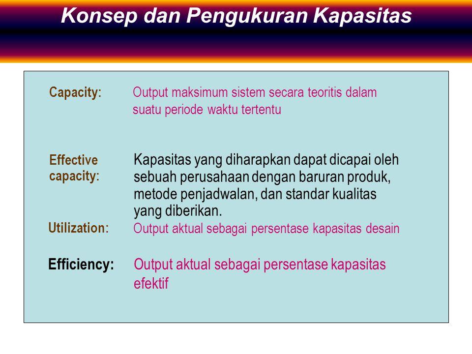 Definition and Measures of Capacity Capacity: Output maksimum sistem secara teoritis dalam suatu periode waktu tertentu Utilization: Output aktual seb