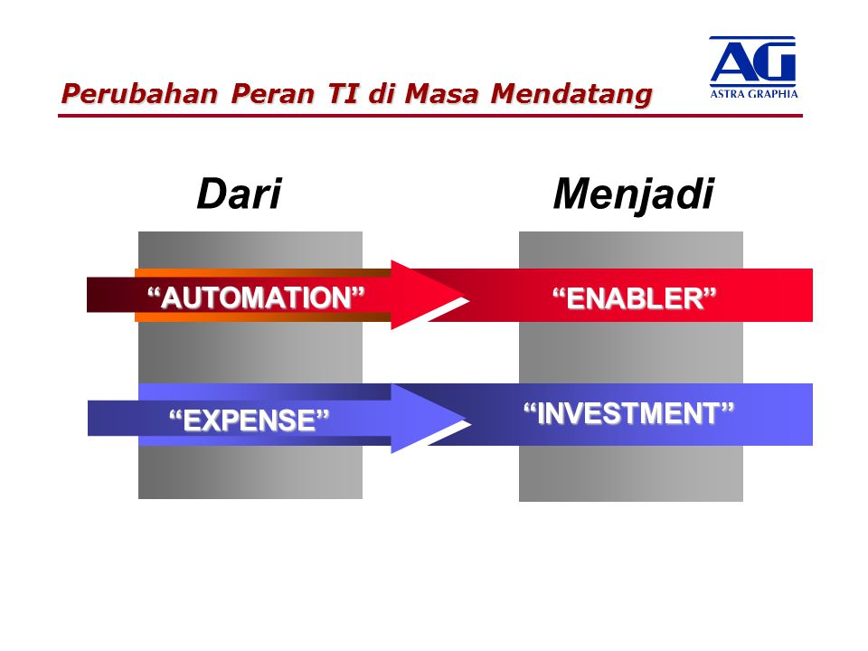 "Perubahan Peran TI di Masa Mendatang ""EXPENSE"" ""AUTOMATION"" ""INVESTMENT"" MenjadiDari ""ENABLER"""