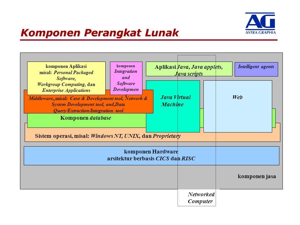 komponen Hardware arsitektur berbasis CICS dan RISC Sistem operasi, misal: Windows NT, UNIX, dan Proprietary komponen jasa Aplikasi Java, Java applets