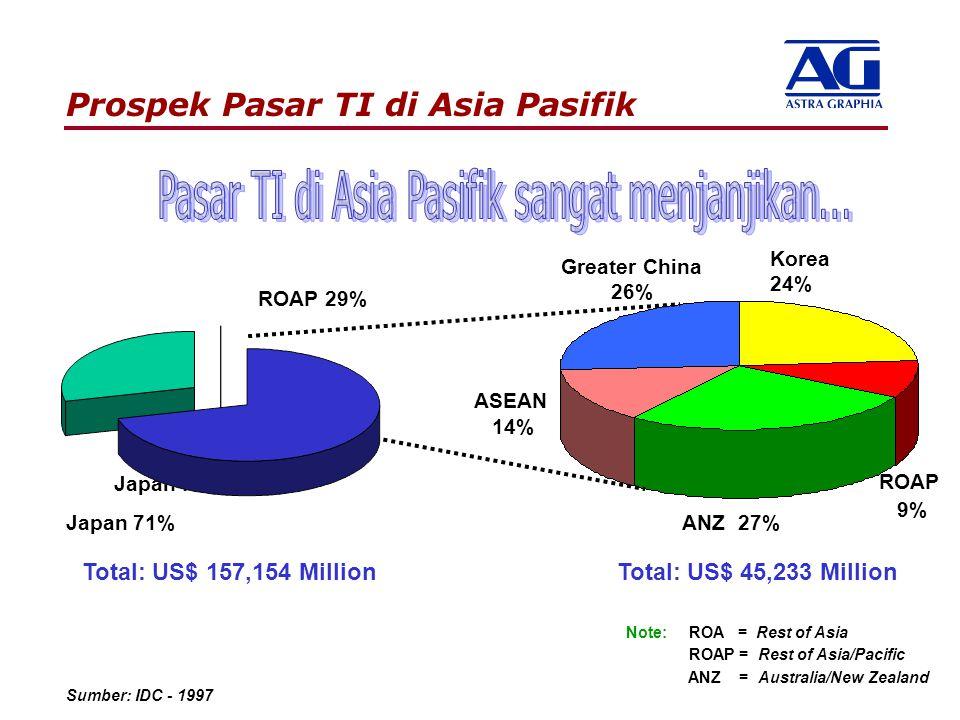 Prospek Pasar TI di Asia Pasifik Sumber: IDC - 1997 ROAP 29% Japan 71% Total: US$ 157,154 Million Greater China 26% Korea 24% ANZ 27% ASEAN 14% Total: