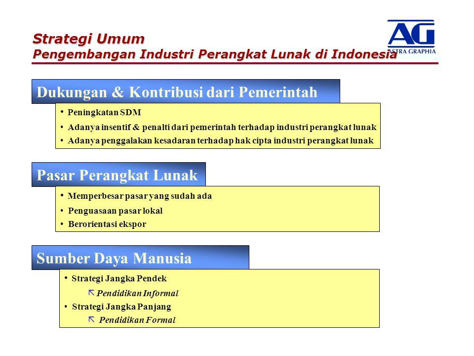 Strategi Umum Pengembangan Industri Perangkat Lunak di Indonesia Dukungan & Kontribusi dari Pemerintah Peningkatan SDM Adanya insentif & penalti dari