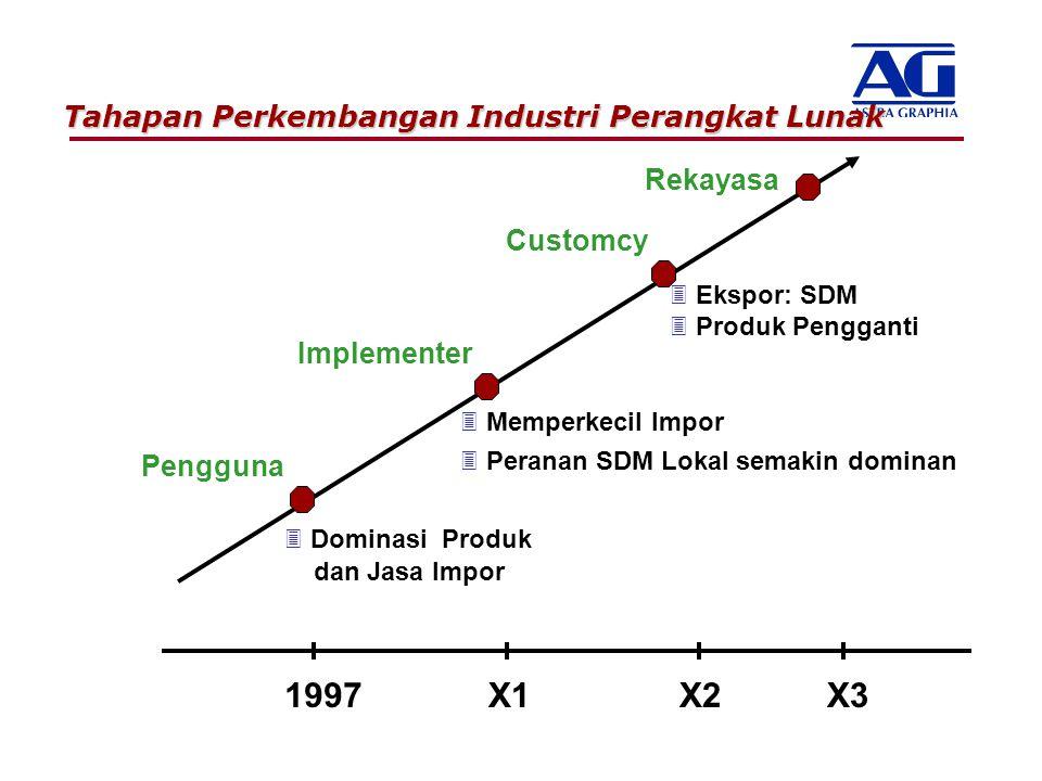 Tahapan Perkembangan Industri Perangkat Lunak Pengguna Implementer Customcy Rekayasa 1997X1X2X3 3 Dominasi Produk dan Jasa Impor 3 Memperkecil Impor 3