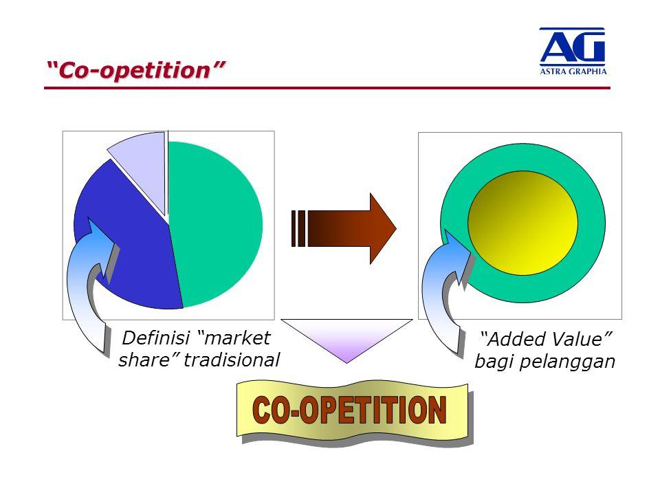 """Co-opetition"" ""Added Value"" bagi pelanggan Definisi ""market share"" tradisional"