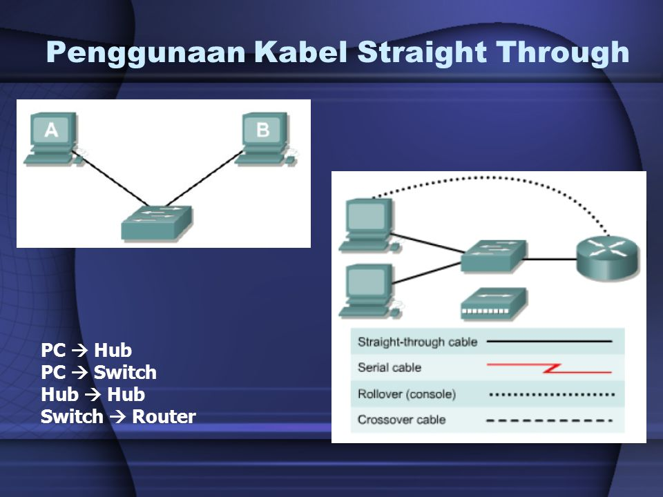 Penggunaan Kabel Straight Through PC  Hub PC  Switch Hub  Hub Switch  Router