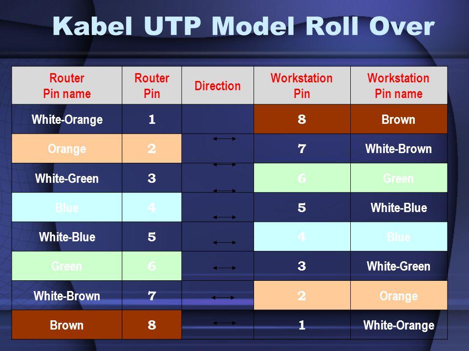 Kabel UTP Model Roll Over Router Pin name Router Pin Direction Workstation Pin Workstation Pin name White-Orange 18 Brown Orange 27 White-Brown White-Green 36 Green Blue 45 White-Blue 54 Blue Green 63 White-Green White-Brown 72 Orange Brown 81 White-Orange