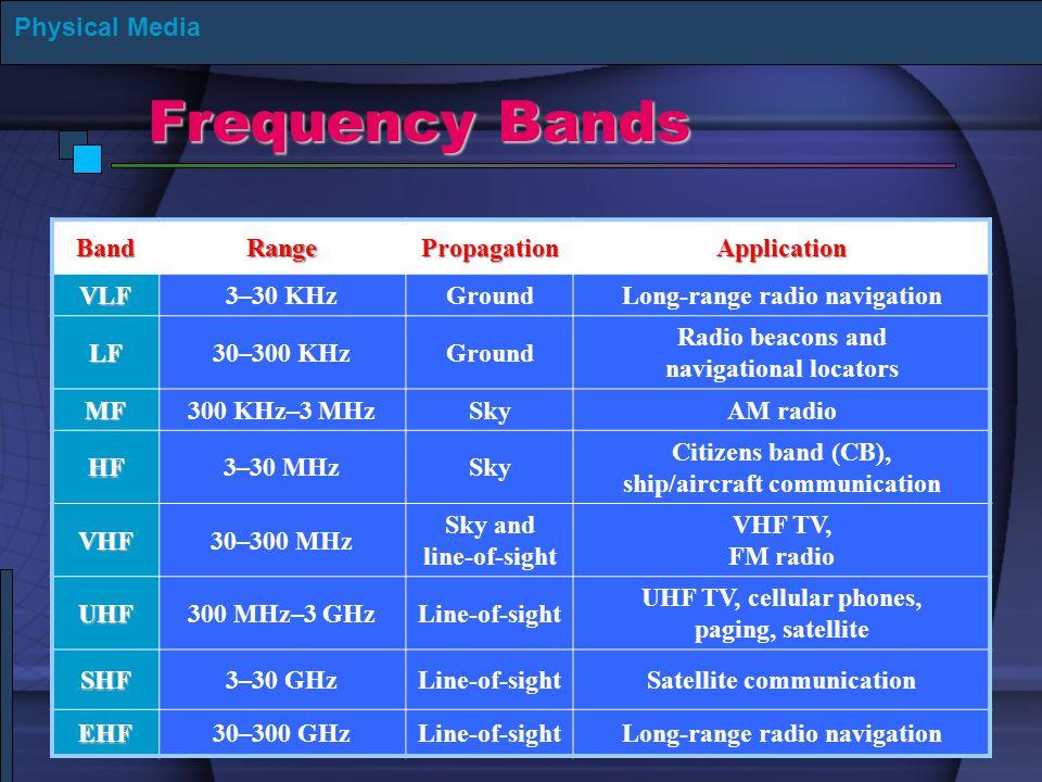 Frequency Bands Physical MediaBandRangePropagationApplicationVLF3–30 KHzGroundLong-range radio navigation LF30–300 KHzGround Radio beacons and navigat