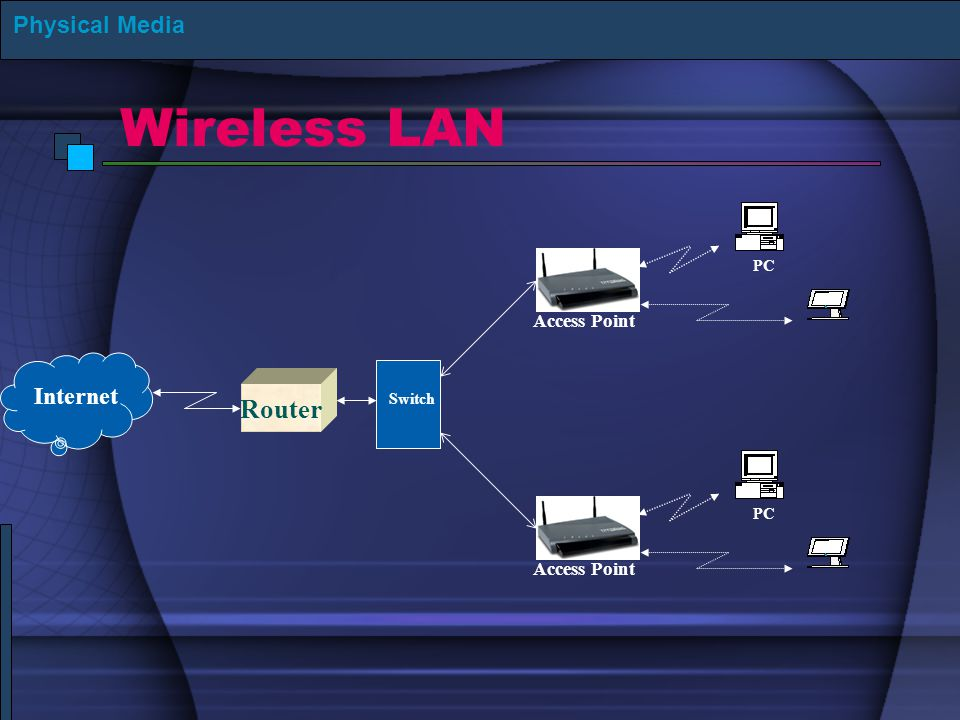 Wireless LAN Physical Media Internet Router Switch Access Point PC