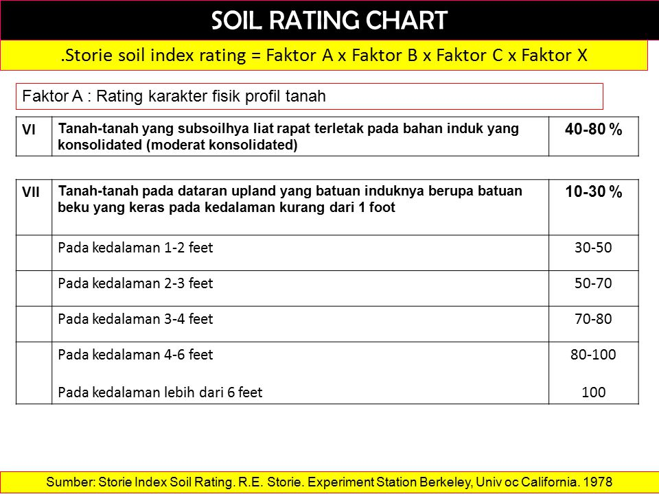SOIL RATING CHART.Storie soil index rating = Faktor A x Faktor B x Faktor C x Faktor X Faktor A : Rating karakter fisik profil tanah VI Tanah-tanah yang subsoilhya liat rapat terletak pada bahan induk yang konsolidated (moderat konsolidated) 40-80 % VII Tanah-tanah pada dataran upland yang batuan induknya berupa batuan beku yang keras pada kedalaman kurang dari 1 foot 10-30 % Pada kedalaman 1-2 feet30-50 Pada kedalaman 2-3 feet50-70 Pada kedalaman 3-4 feet70-80 Pada kedalaman 4-6 feet Pada kedalaman lebih dari 6 feet 80-100 100 Sumber: Storie Index Soil Rating.