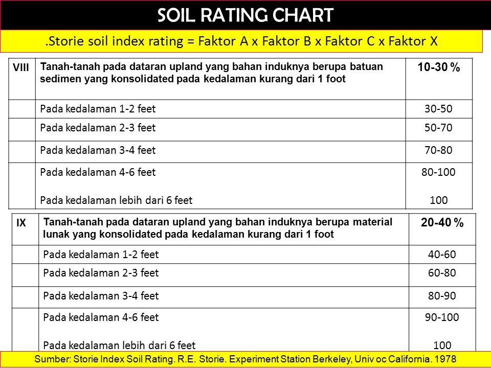 SOIL RATING CHART.Storie soil index rating = Faktor A x Faktor B x Faktor C x Faktor X VIII Tanah-tanah pada dataran upland yang bahan induknya berupa batuan sedimen yang konsolidated pada kedalaman kurang dari 1 foot 10-30 % Pada kedalaman 1-2 feet30-50 Pada kedalaman 2-3 feet50-70 Pada kedalaman 3-4 feet70-80 Pada kedalaman 4-6 feet Pada kedalaman lebih dari 6 feet 80-100 100 IX Tanah-tanah pada dataran upland yang bahan induknya berupa material lunak yang konsolidated pada kedalaman kurang dari 1 foot 20-40 % Pada kedalaman 1-2 feet40-60 Pada kedalaman 2-3 feet60-80 Pada kedalaman 3-4 feet80-90 Pada kedalaman 4-6 feet Pada kedalaman lebih dari 6 feet 90-100 100 Sumber: Storie Index Soil Rating.