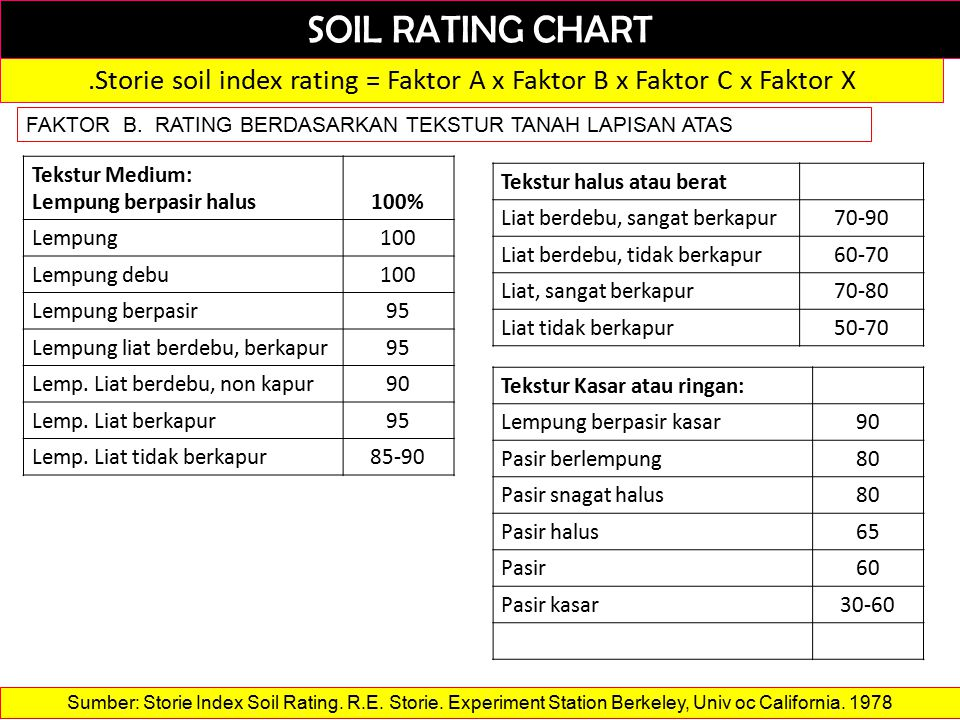 SOIL RATING CHART.Storie soil index rating = Faktor A x Faktor B x Faktor C x Faktor X FAKTOR B.
