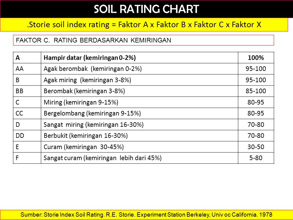 SOIL RATING CHART.Storie soil index rating = Faktor A x Faktor B x Faktor C x Faktor X FAKTOR C.