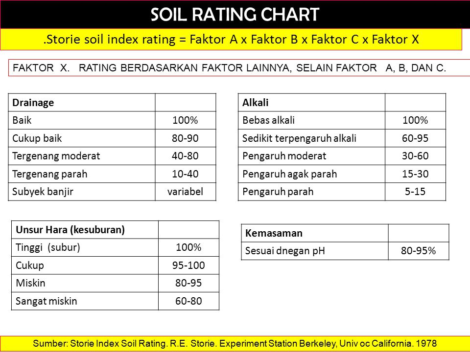 SOIL RATING CHART.Storie soil index rating = Faktor A x Faktor B x Faktor C x Faktor X FAKTOR X.