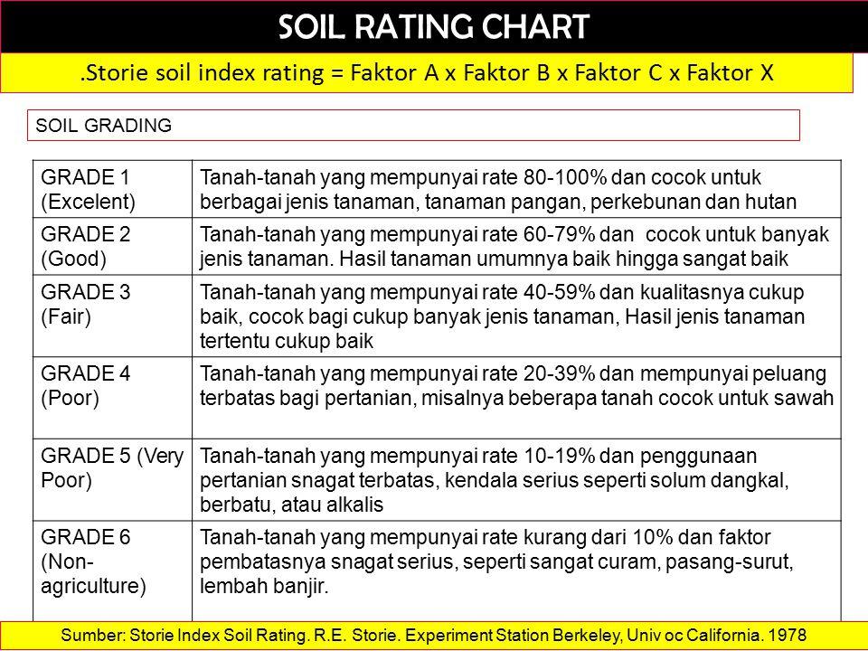 SOIL RATING CHART.Storie soil index rating = Faktor A x Faktor B x Faktor C x Faktor X SOIL GRADING GRADE 1 (Excelent) Tanah-tanah yang mempunyai rate