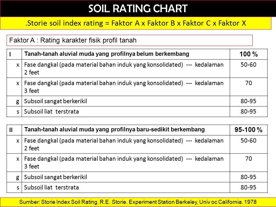 SOIL RATING CHART.Storie soil index rating = Faktor A x Faktor B x Faktor C x Faktor X Faktor A : Rating karakter fisik profil tanah I Tanah-tanah aluvial muda yang profilnya belum berkembang 100 % xFase dangkal (pada material bahan induk yang konsolidated) --- kedalaman 2 feet 50-60 xFase dangkal (pada material bahan induk yang konsolidated) --- kedalaman 3 feet 70 gSubsoil sangat berkerikil80-95 sSubsoil liat terstrata80-95 II Tanah-tanah aluvial muda yang profilnya baru-sedikit berkembang 95-100 % xFase dangkal (pada material bahan induk yang konsolidated) --- kedalaman 2 feet 50-60 xFase dangkal (pada material bahan induk yang konsolidated) --- kedalaman 3 feet 70 gSubsoil sangat berkerikil80-95 sSubsoil liat terstrata80-95 Sumber: Storie Index Soil Rating.