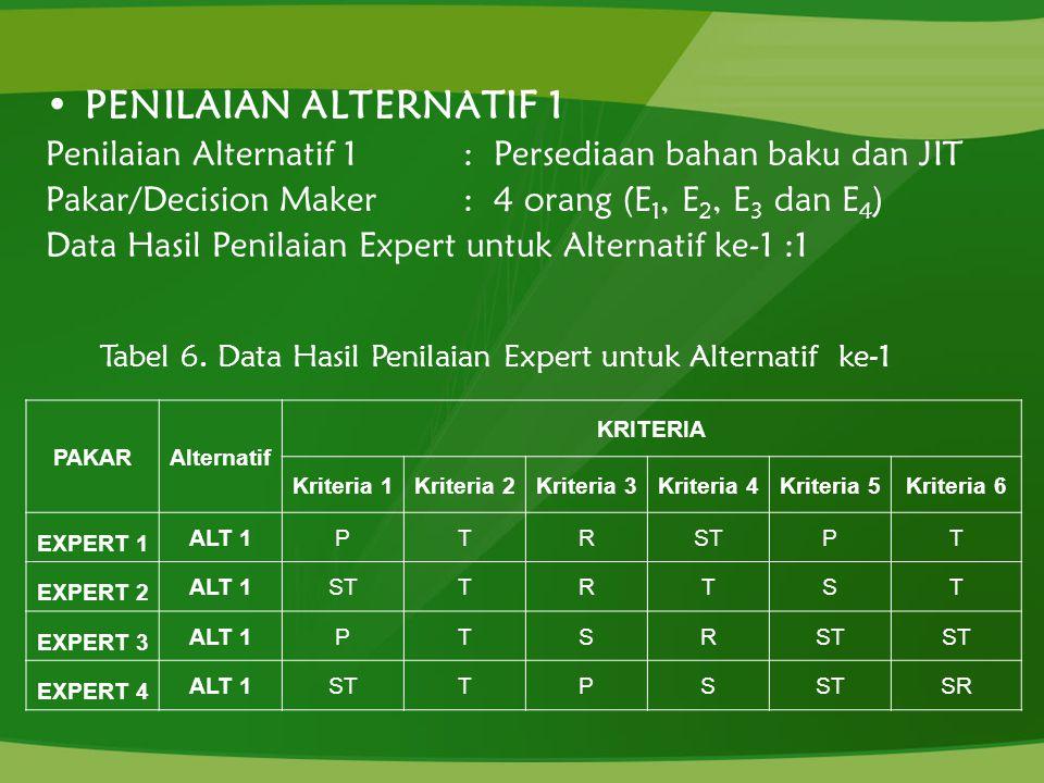PENILAIAN ALTERNATIF 1 Penilaian Alternatif 1 : Persediaan bahan baku dan JIT Pakar/Decision Maker : 4 orang (E 1, E 2, E 3 dan E 4 ) Data Hasil Penil