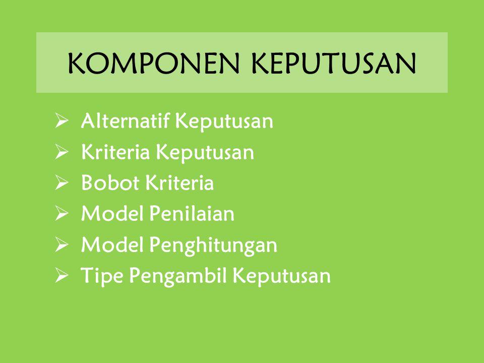 KOMPONEN KEPUTUSAN  Alternatif Keputusan  Kriteria Keputusan  Bobot Kriteria  Model Penilaian  Model Penghitungan  Tipe Pengambil Keputusan