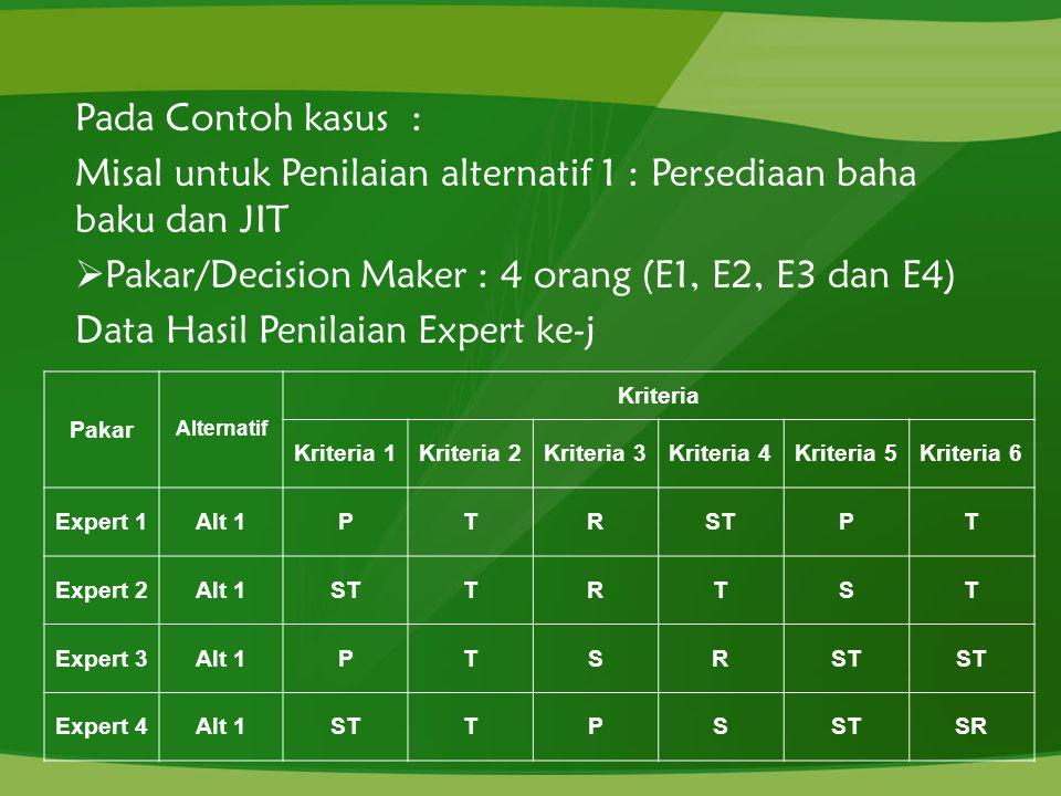 Pada Contoh kasus : Misal untuk Penilaian alternatif 1 : Persediaan baha baku dan JIT  Pakar/Decision Maker : 4 orang (E1, E2, E3 dan E4) Data Hasil