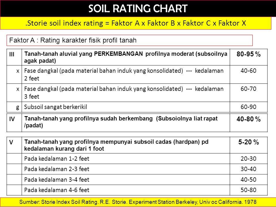 SOIL RATING CHART.Storie soil index rating = Faktor A x Faktor B x Faktor C x Faktor X Faktor A : Rating karakter fisik profil tanah III Tanah-tanah aluvial yang PERKEMBANGAN profilnya moderat (subsoilnya agak padat) 80-95 % xFase dangkal (pada material bahan induk yang konsolidated) --- kedalaman 2 feet 40-60 xFase dangkal (pada material bahan induk yang konsolidated) --- kedalaman 3 feet 60-70 gSubsoil sangat berkerikil60-90 IV Tanah-tanah yang profilnya sudah berkembang (Subsoiolnya liat rapat /padat) 40-80 % V Tanah-tanah yang profilnya mempunyai subsoil cadas (hardpan) pd kedalaman kurang dari 1 foot 5-20 % Pada kedalaman 1-2 feet20-30 Pada kedalaman 2-3 feet30-40 Pada kedalaman 3-4 feet40-50 Pada kedalaman 4-6 feet50-80 Sumber: Storie Index Soil Rating.