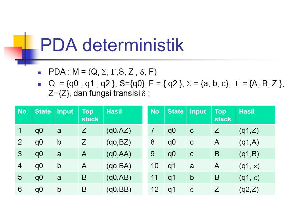 PDA deterministik PDA : M = (Q, , ,S, Z, , F) Q = {q0, q1, q2 }, S={q0}, F = { q2 },  = {a, b, c},  = {A, B, Z }, Z={Z}, dan fungsi transisi  : NoStateInputTop stack Hasil 1q0aZ(q0,AZ) 2q0bZ(qo,BZ) 3q0aA(q0,AA) 4q0bA(qo,BA) 5q0aB(q0,AB) 6q0bB(q0,BB) NoStateInputTop stack Hasil 7q0cZ(q1,Z) 8q0cA(q1,A) 9q0cB(q1,B) 10q1aA (q1, ɛ ) 11q1bB (q1, ɛ ) 12q1 ɛ Z(q2,Z)