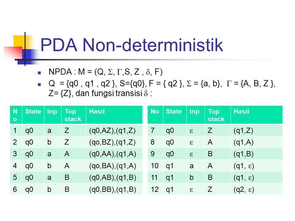 PDA Non-deterministik NPDA : M = (Q, , ,S, Z, , F) Q = {q0, q1, q2 }, S={q0}, F = { q2 },  = {a, b},  = {A, B, Z }, Z= {Z}, dan fungsi transisi  : NoNo StateInpTop stack Hasil 1q0aZ(q0,AZ),(q1,Z) 2q0bZ(qo,BZ),(q1,Z) 3q0aA(q0,AA),(q1,A) 4q0bA(qo,BA),(q1,A) 5q0aB(q0,AB),(q1,B) 6q0bB(q0,BB),(q1,B) NoStateInpTop stack Hasil 7q0 ɛ Z(q1,Z) 8q0 ɛ A(q1,A) 9q0 ɛ B(q1,B) 10q1aA (q1, ɛ ) 11q1bB (q1, ɛ ) 12q1 ɛ Z (q2, ɛ )