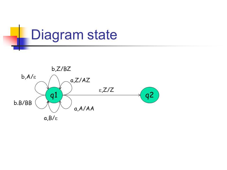 Diagram state q1q2 a,Z/AZ b,Z/BZ a,A/AA b,A/ ɛ a,B/ ɛ b.B/BB ɛ,Z/Z