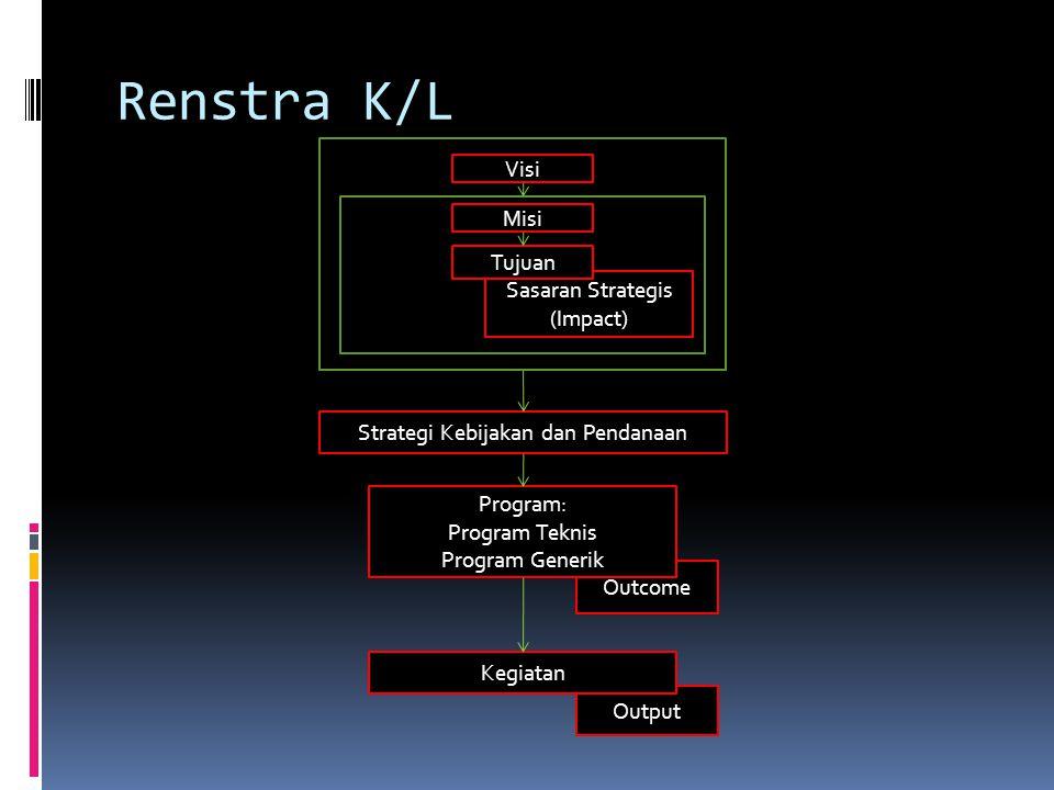 Renstra K/L Visi Outcome Sasaran Strategis (Impact) Strategi Kebijakan dan Pendanaan Program: Program Teknis Program Generik Output Misi Tujuan Kegiatan