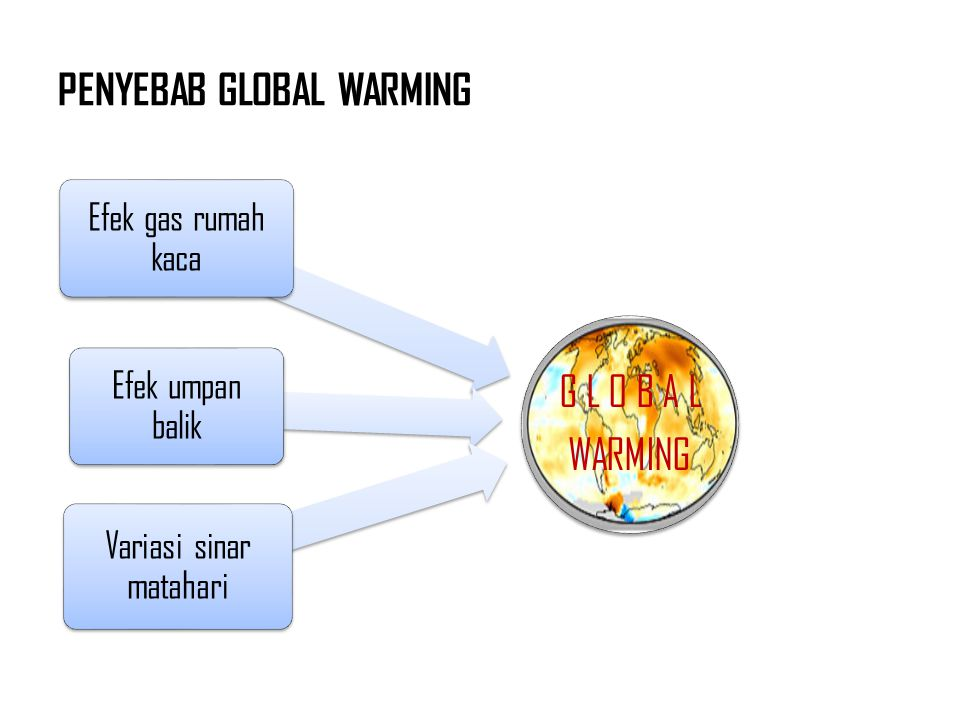 PENYEBAB GLOBAL WARMING G L O B A L WARMING Efek gas rumah kaca Efek umpan balik Variasi sinar matahari