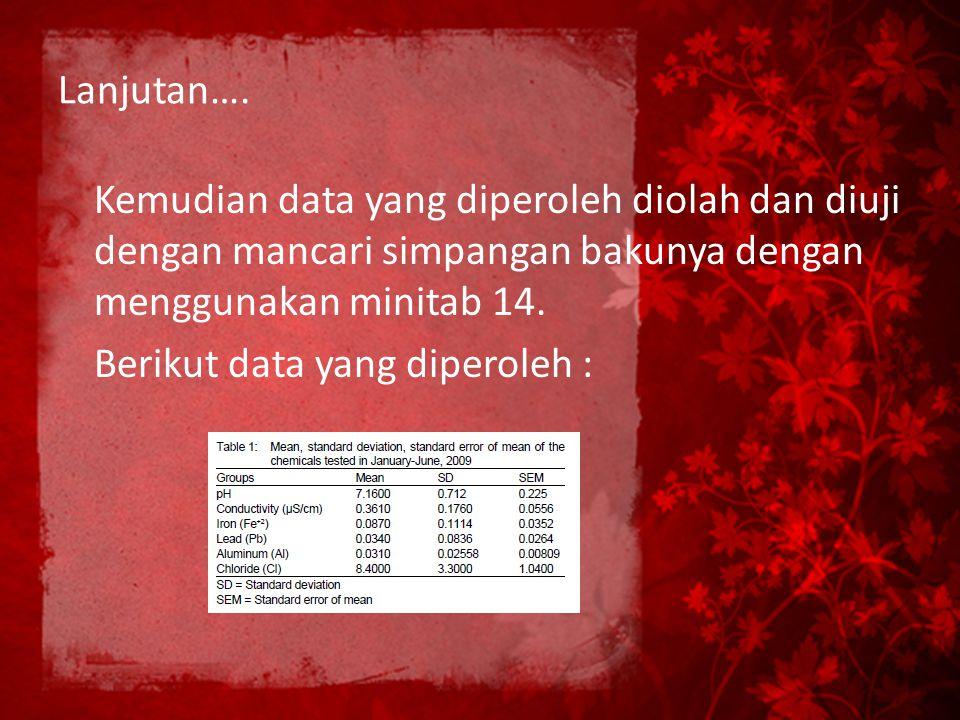 Lanjutan…. Kemudian data yang diperoleh diolah dan diuji dengan mancari simpangan bakunya dengan menggunakan minitab 14. Berikut data yang diperoleh :
