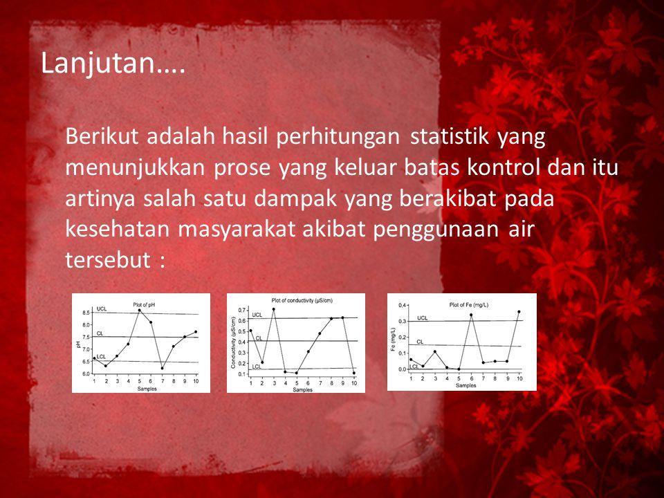 Lanjutan…. Berikut adalah hasil perhitungan statistik yang menunjukkan prose yang keluar batas kontrol dan itu artinya salah satu dampak yang berakiba