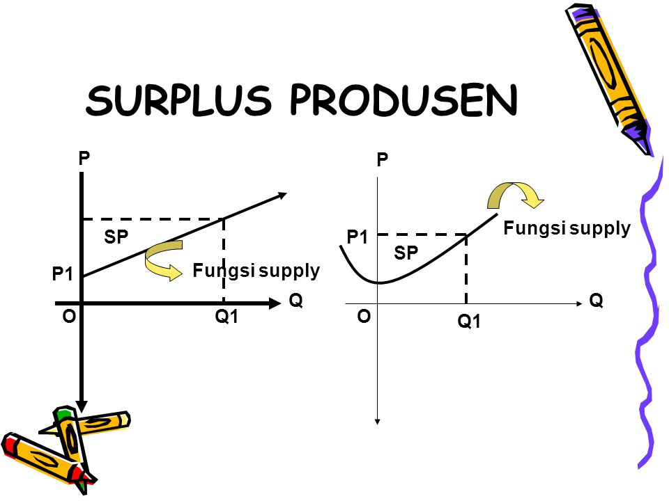 SURPLUS PRODUSEN O Q P P1 SP Fungsi supply O P Q SP Q1 P1 Fungsi supply